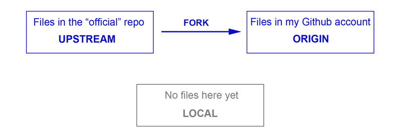GitHub fork workflow