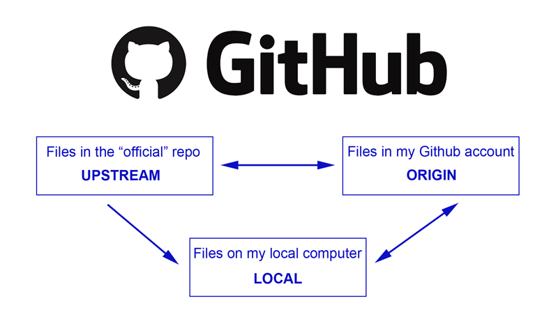 Github Desktop – A Really, Really Simple Tutorial
