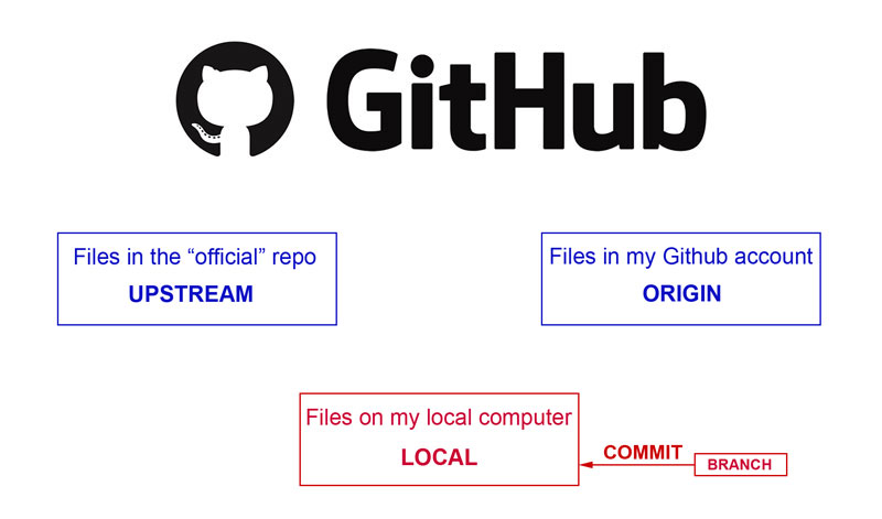 Github Desktop – Step 3 – Branch, Edit, Commit